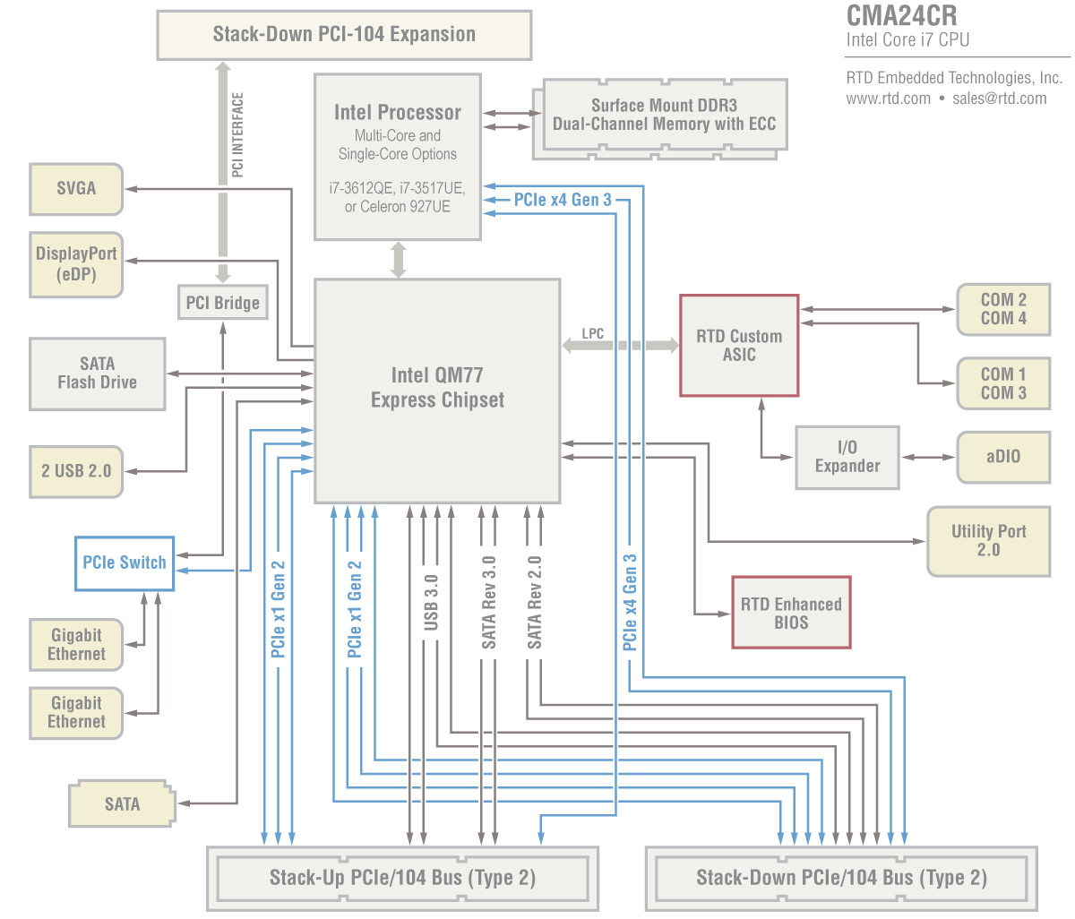Intel Core I7 Selection Guide Diagram Block Usb Cma24cr