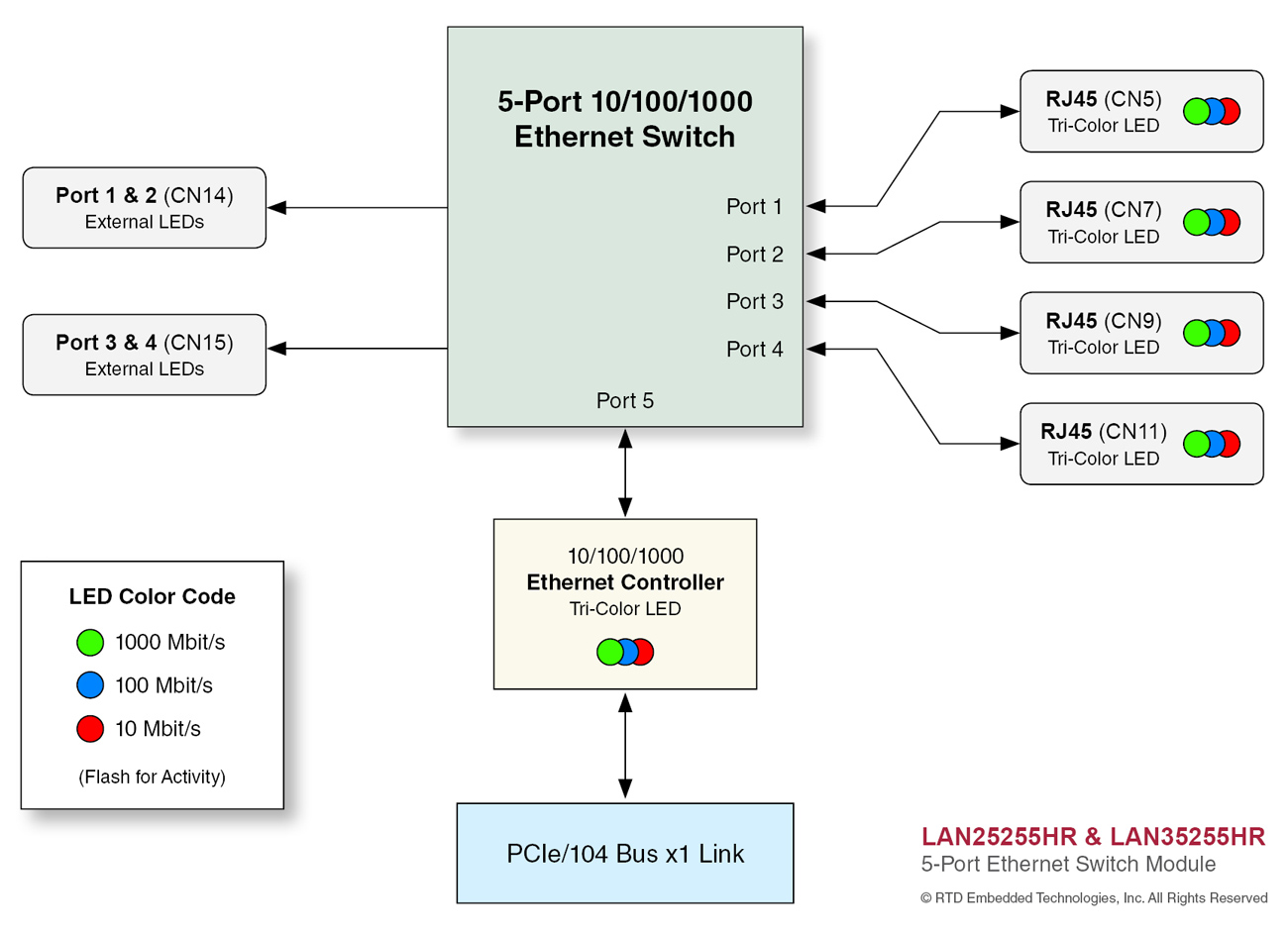 LAN25255_block_diagram 5 port pci express gige switches ethernet switch diagram at n-0.co